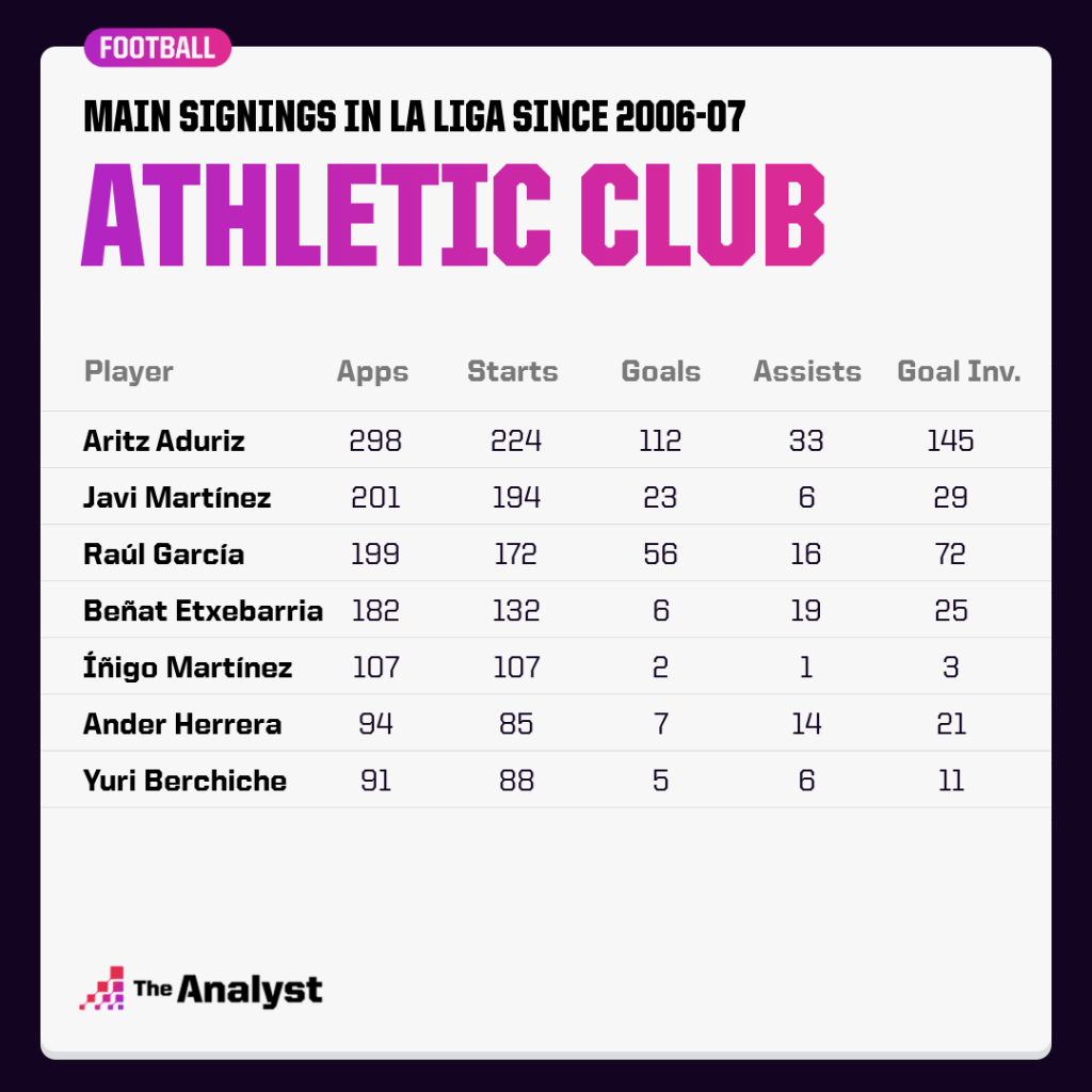 Athletic Club signings since 2006-07