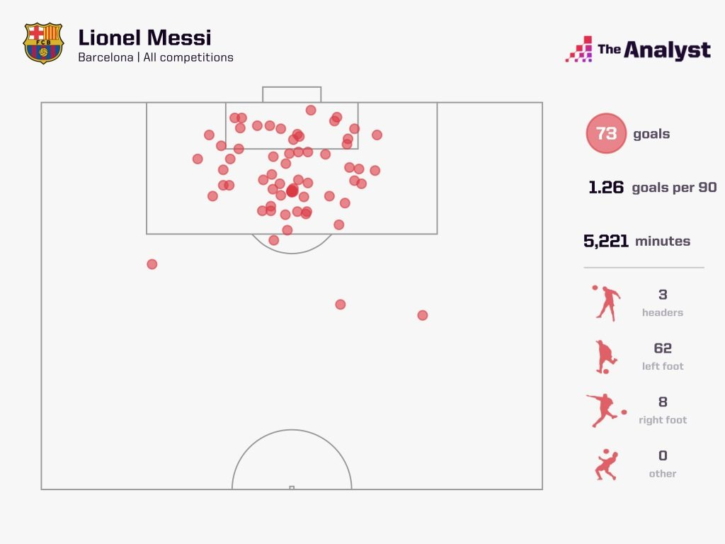 Messi 2011-12 73 Goal Types