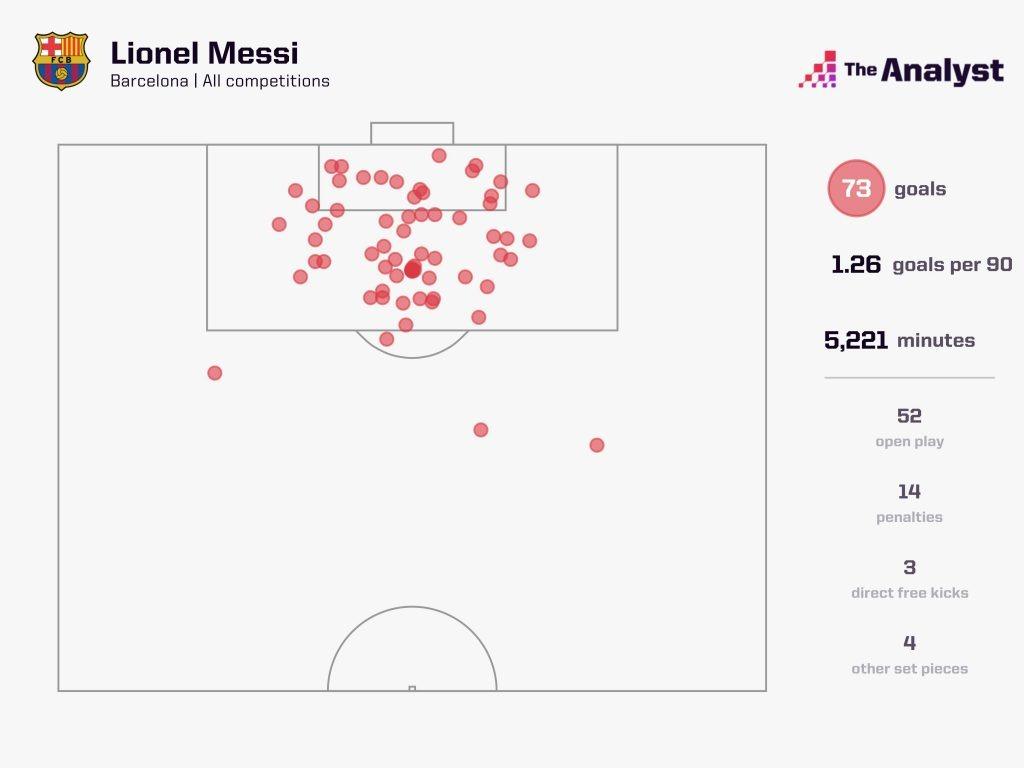 Messi 2011-12 73 Goals Locations