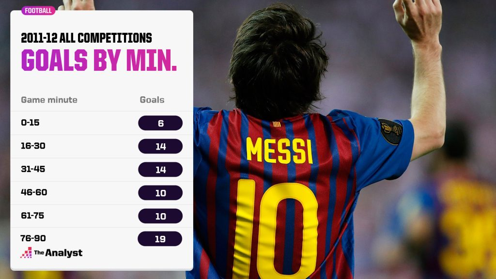 Messi 2011-12 Goals by Minute