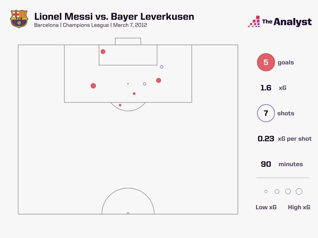 Messi 5 Goals vs Bayer Leverkusen