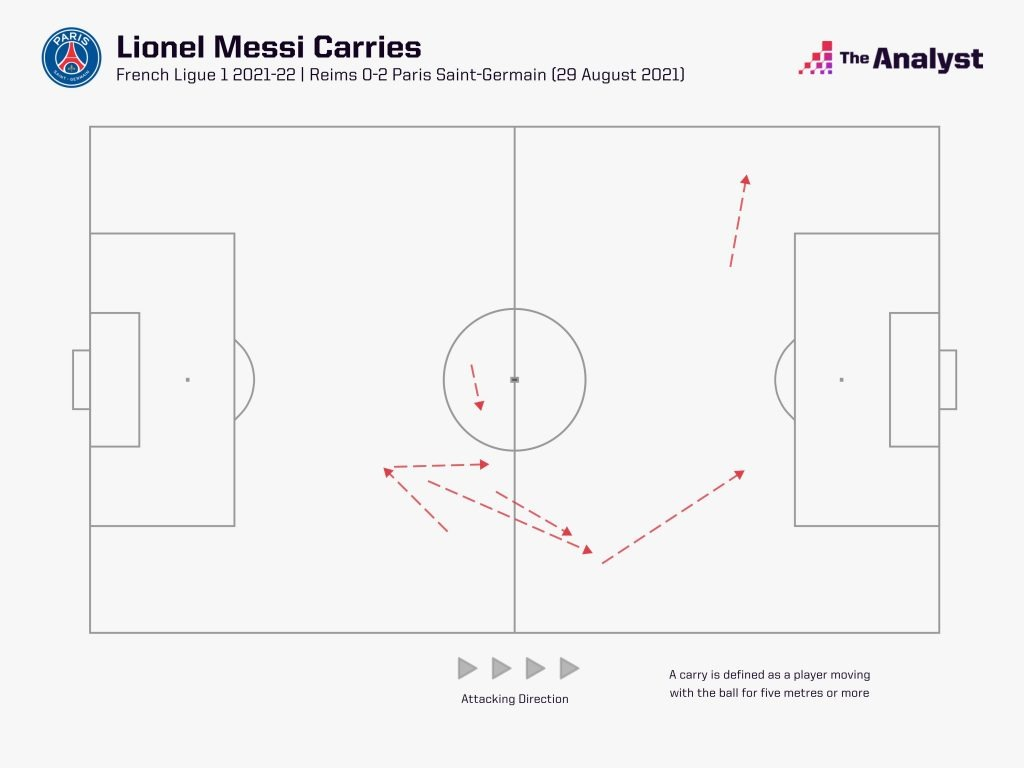Messi carries vs Reims