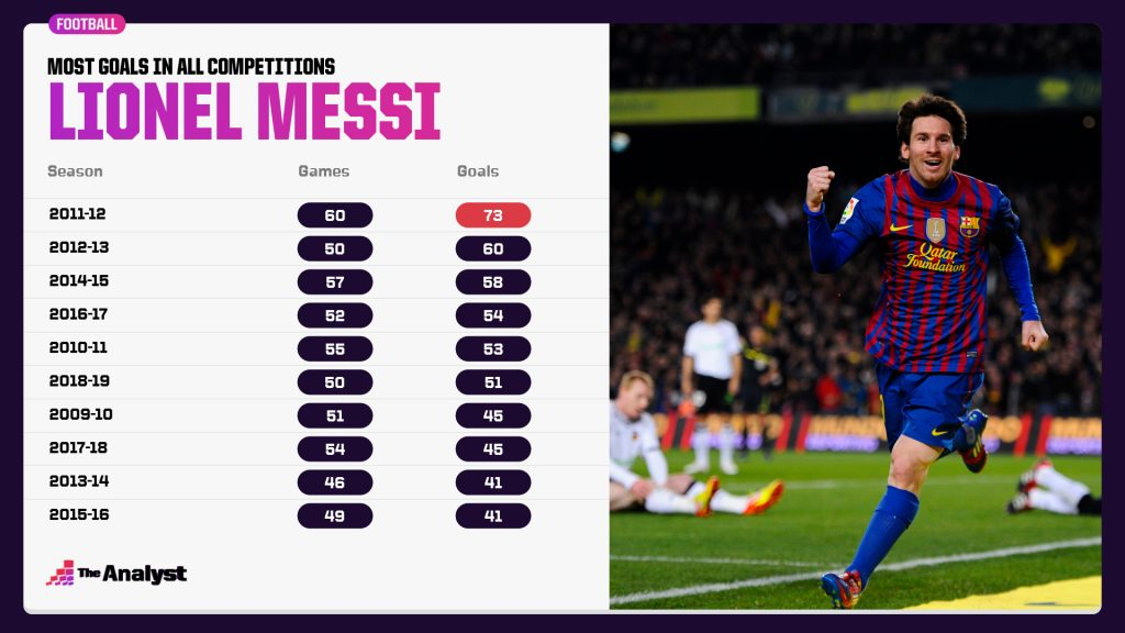 Messi Most Goals by Season