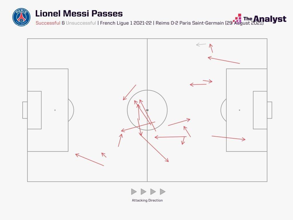 Messi passes vs Reims
