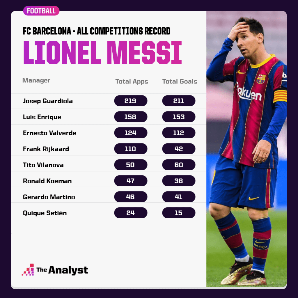 Messi's record under Managers