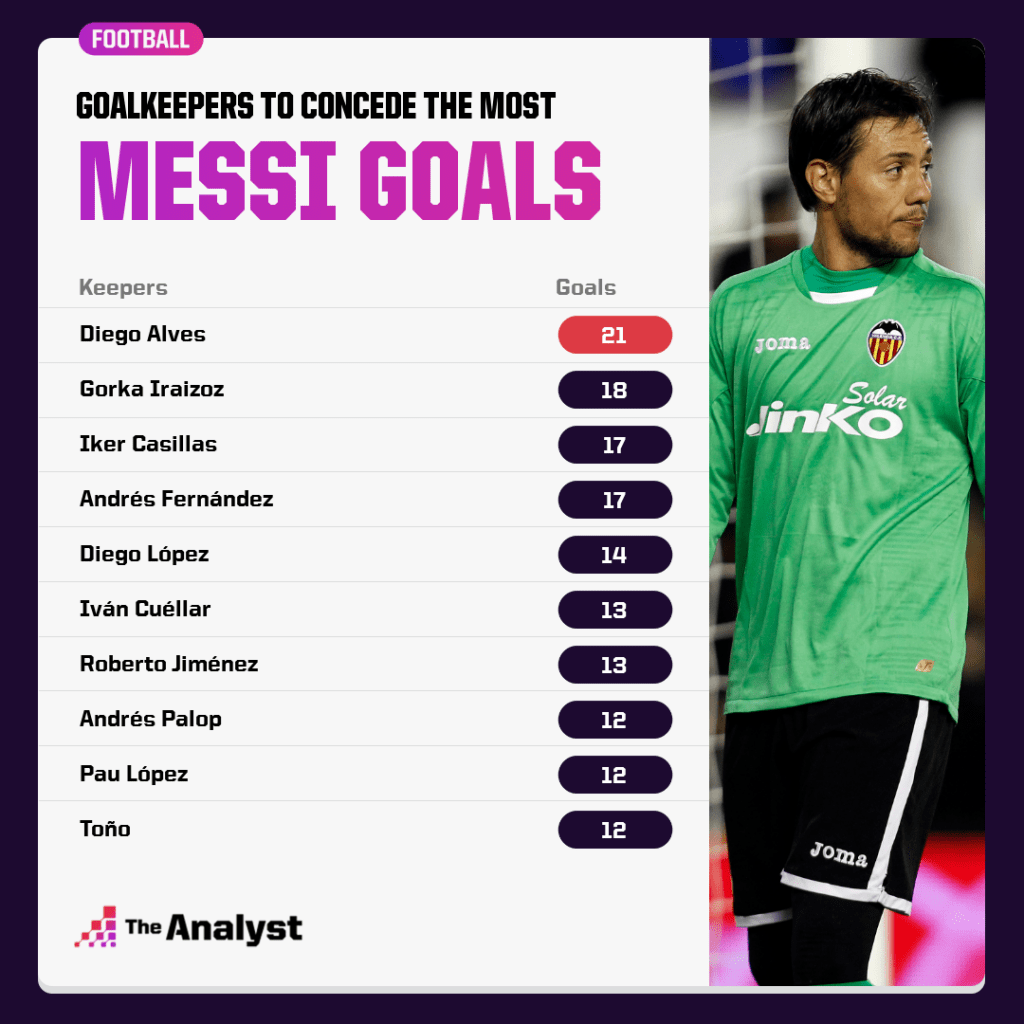 Goalkeepers to concede the most goals to Lionel Messi