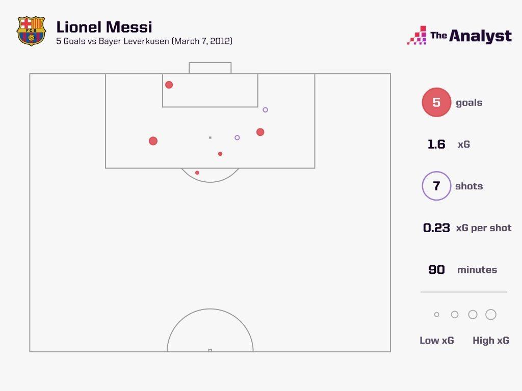 Messi v Bayer Leverkusen