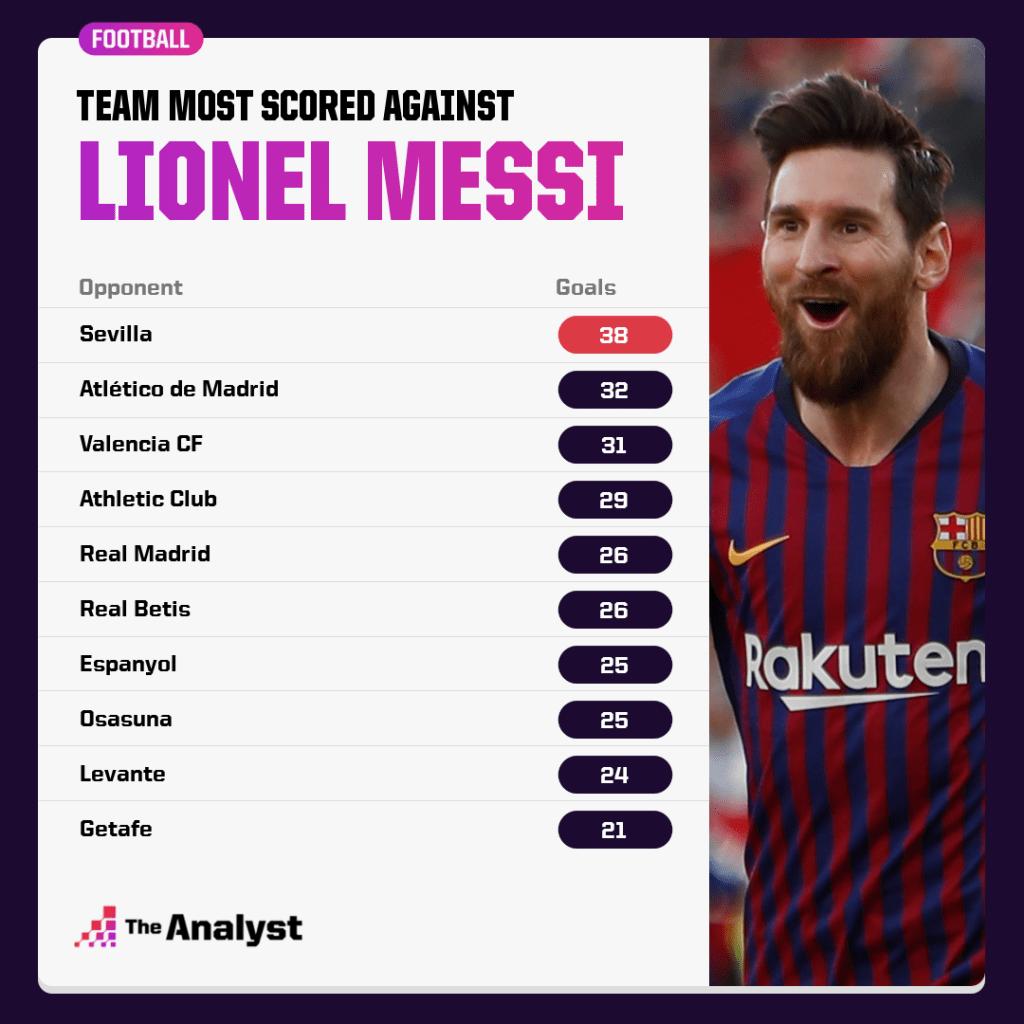 Messi most goals versus teams