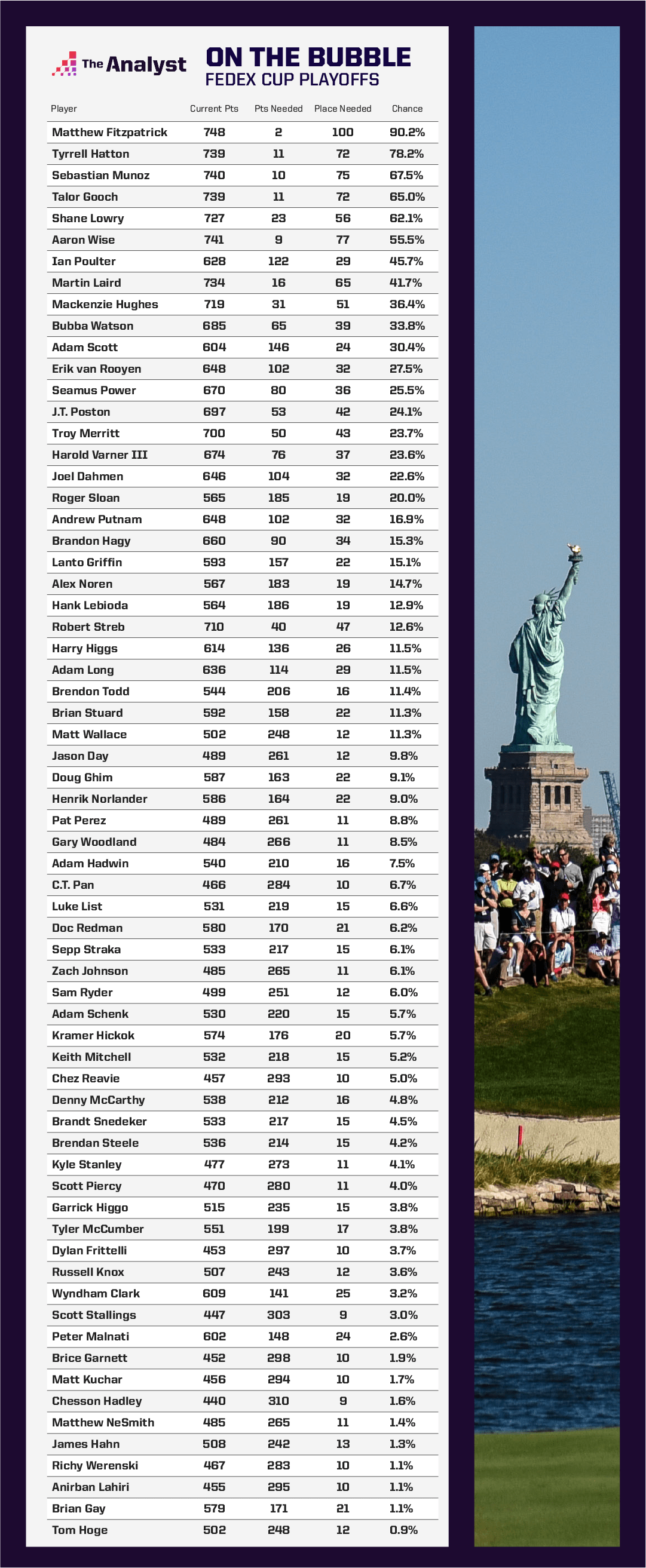 FedEx Cup Playoff projections