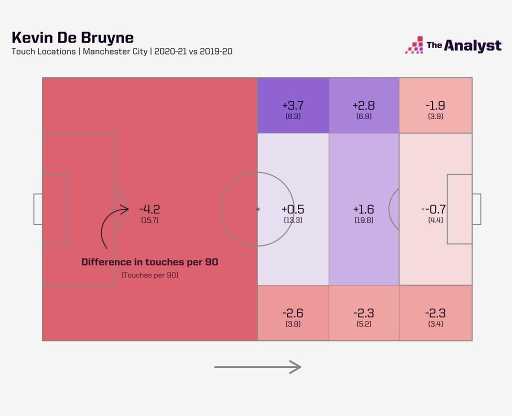 Kevin De Bruyne Positions