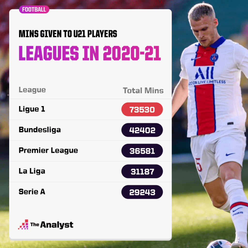 Minutes given to Under 21 players in 2020-21