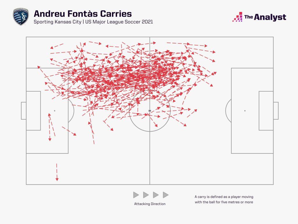 MLS Andreu Fontas Carries