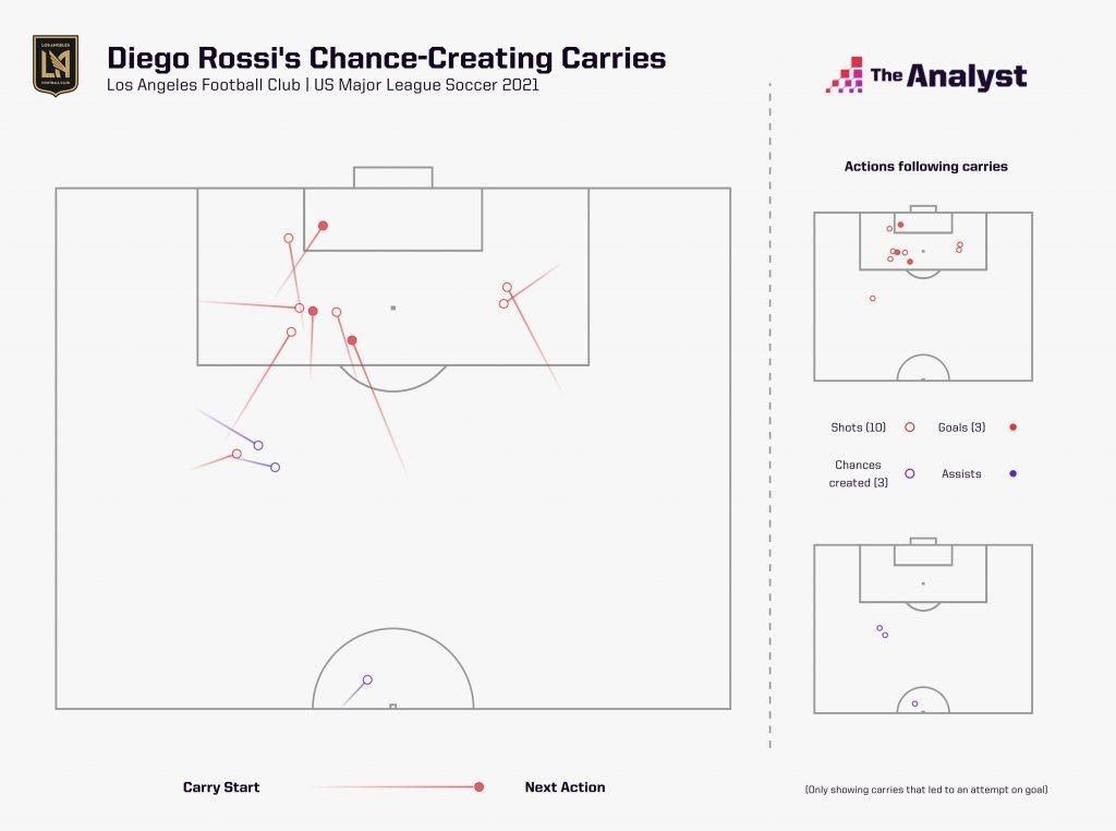 MLS Diego Rossi Carries
