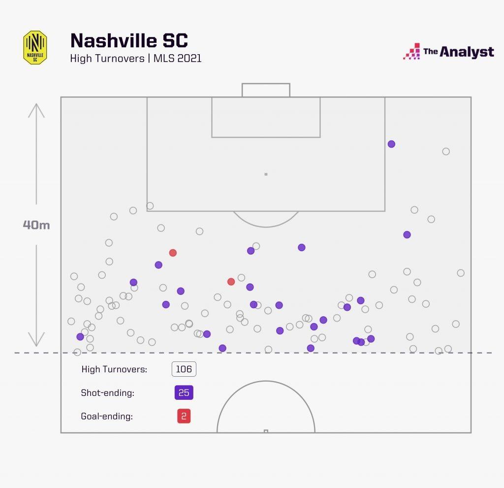 MLS Nashville High Turnovers