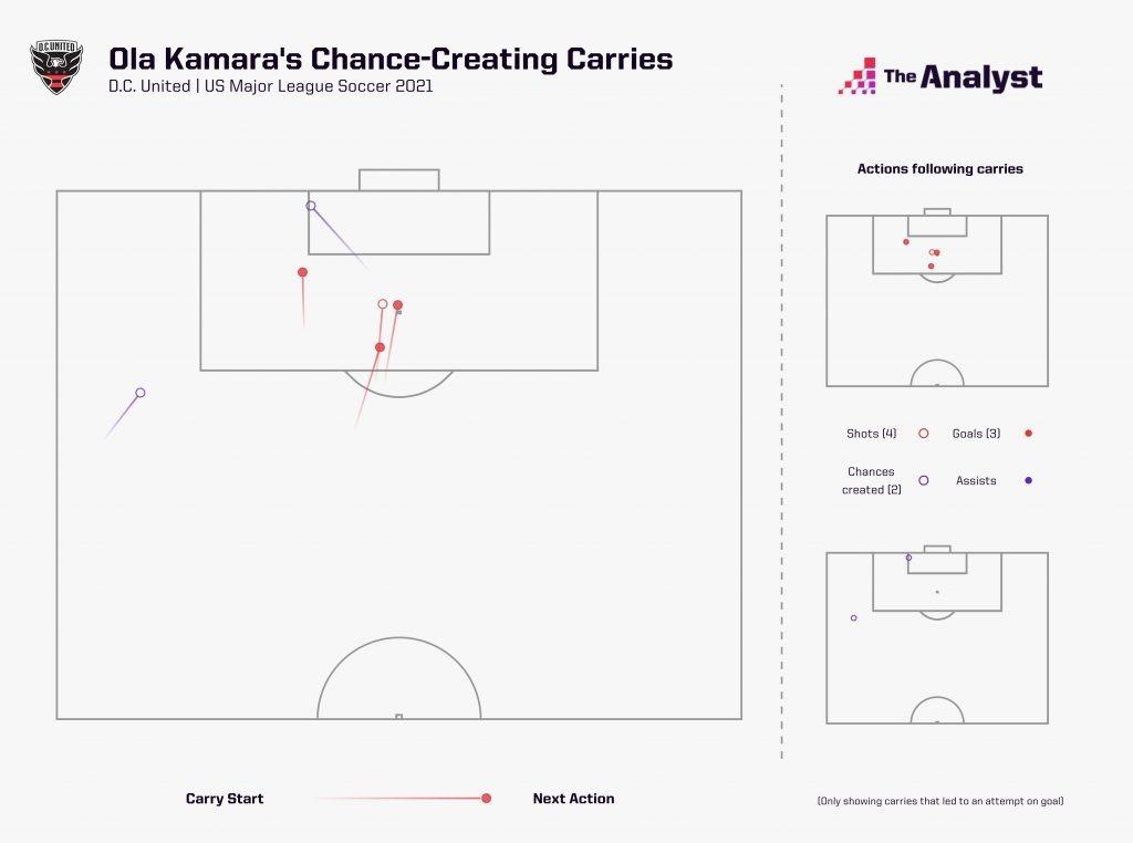 MLS Ola Kamara Carries