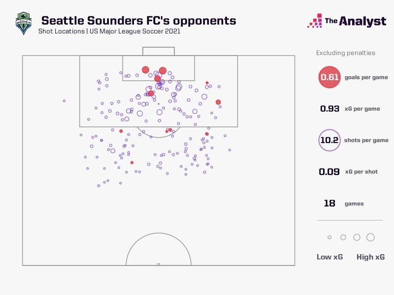 MLS Seattle Sounders Defense