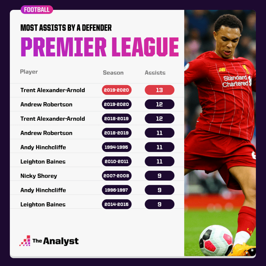 Most assists in PL season by a defender