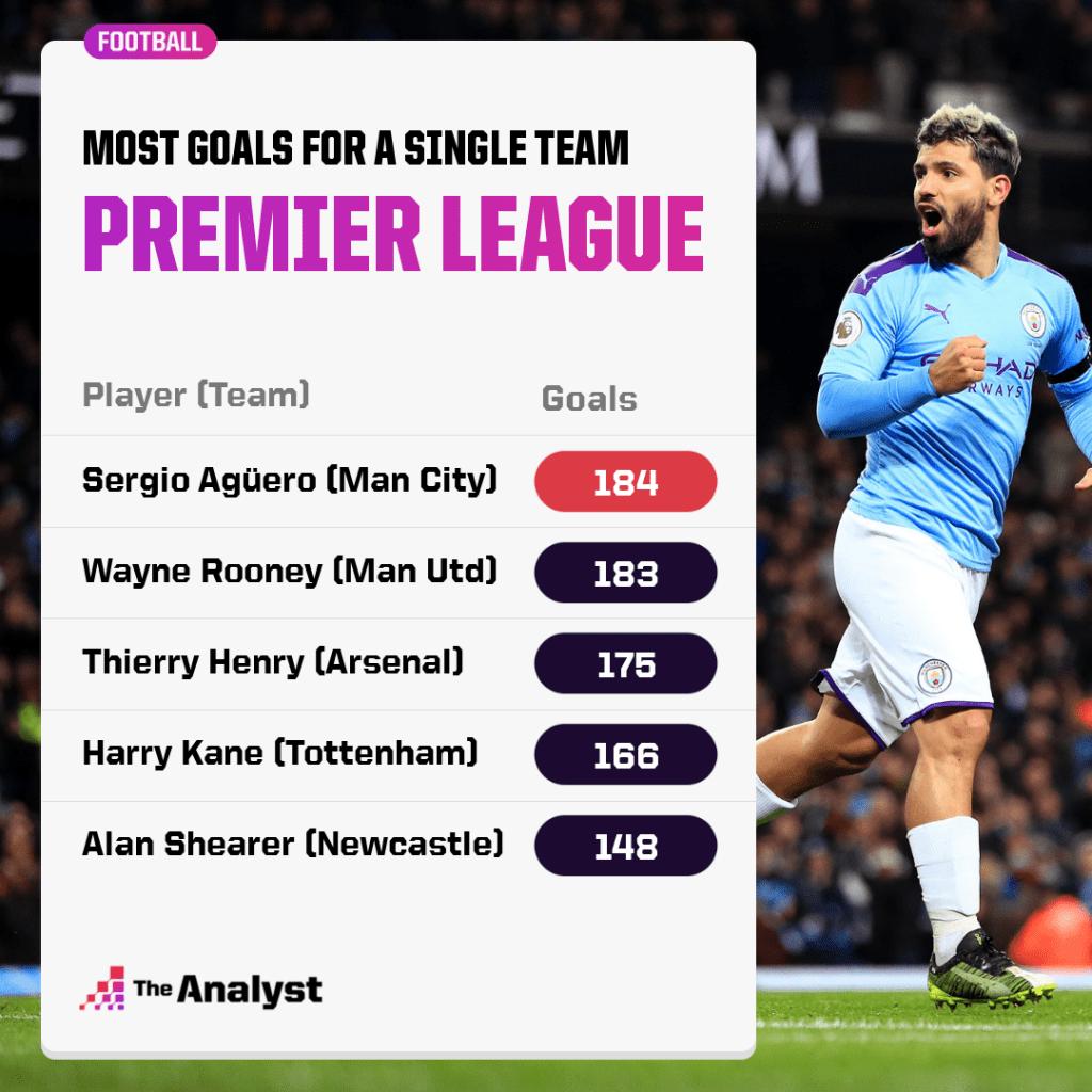 Most goals for a single premier league team