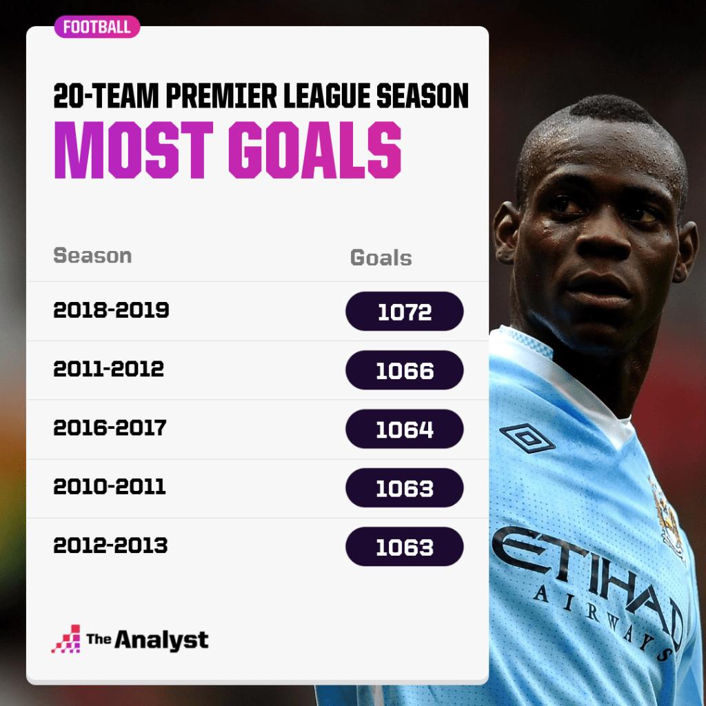 Most goals in 20-team premier league season