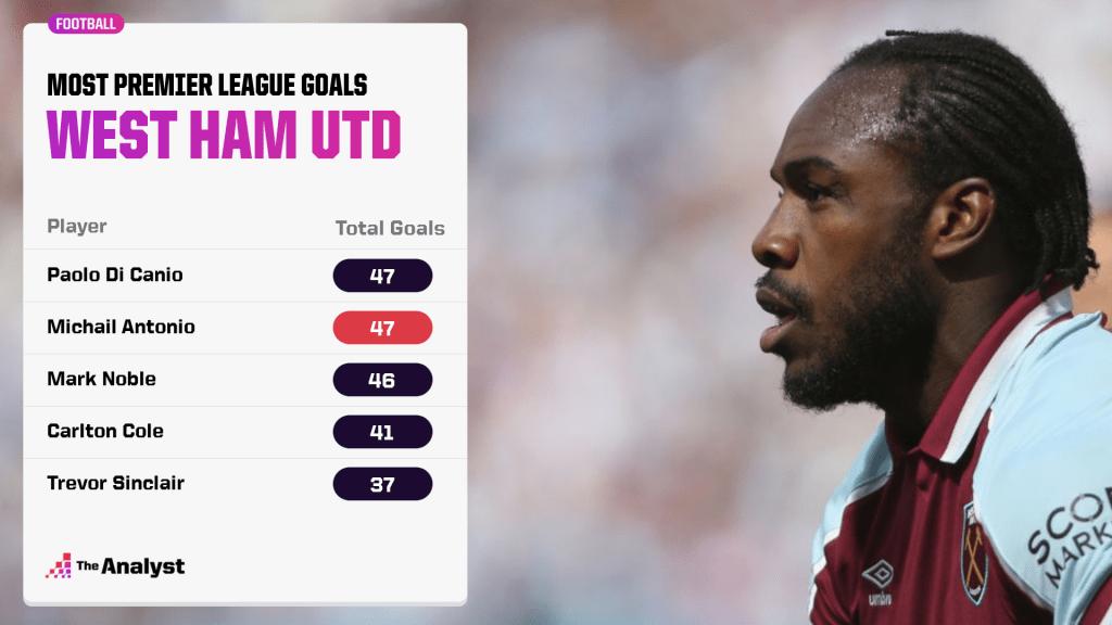 top premier league scorers for west ham