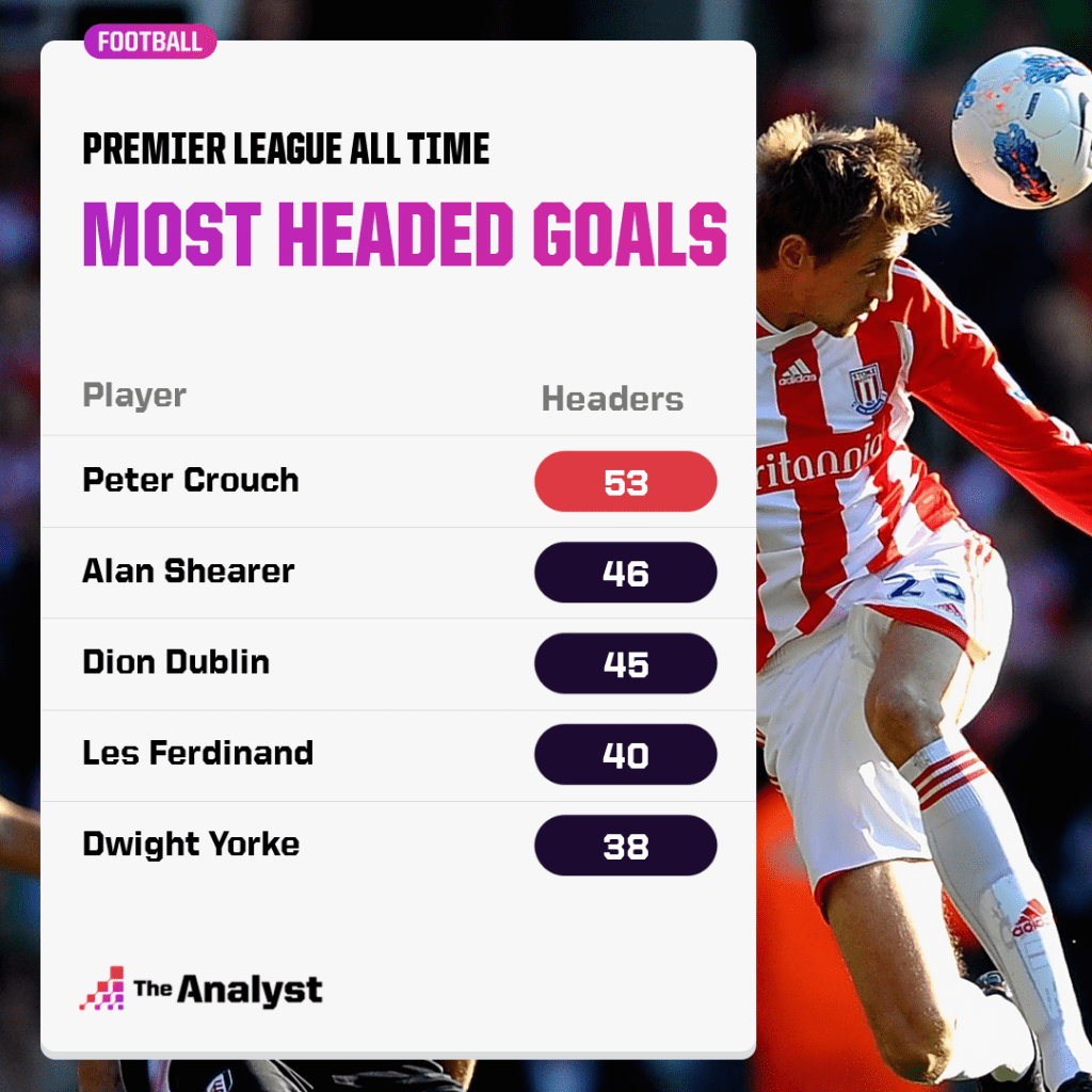 Most headed goals in premier league history