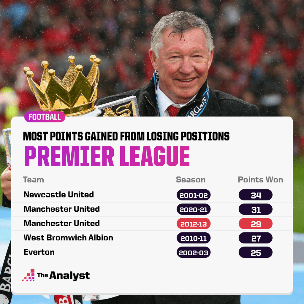 Most Points gained from losing position PL