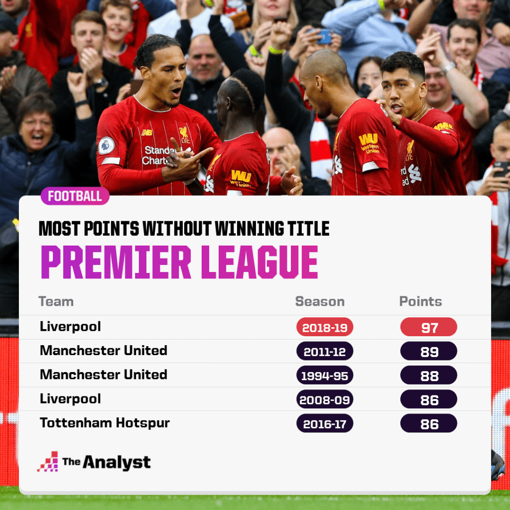 Most points without winning Premier league title in history