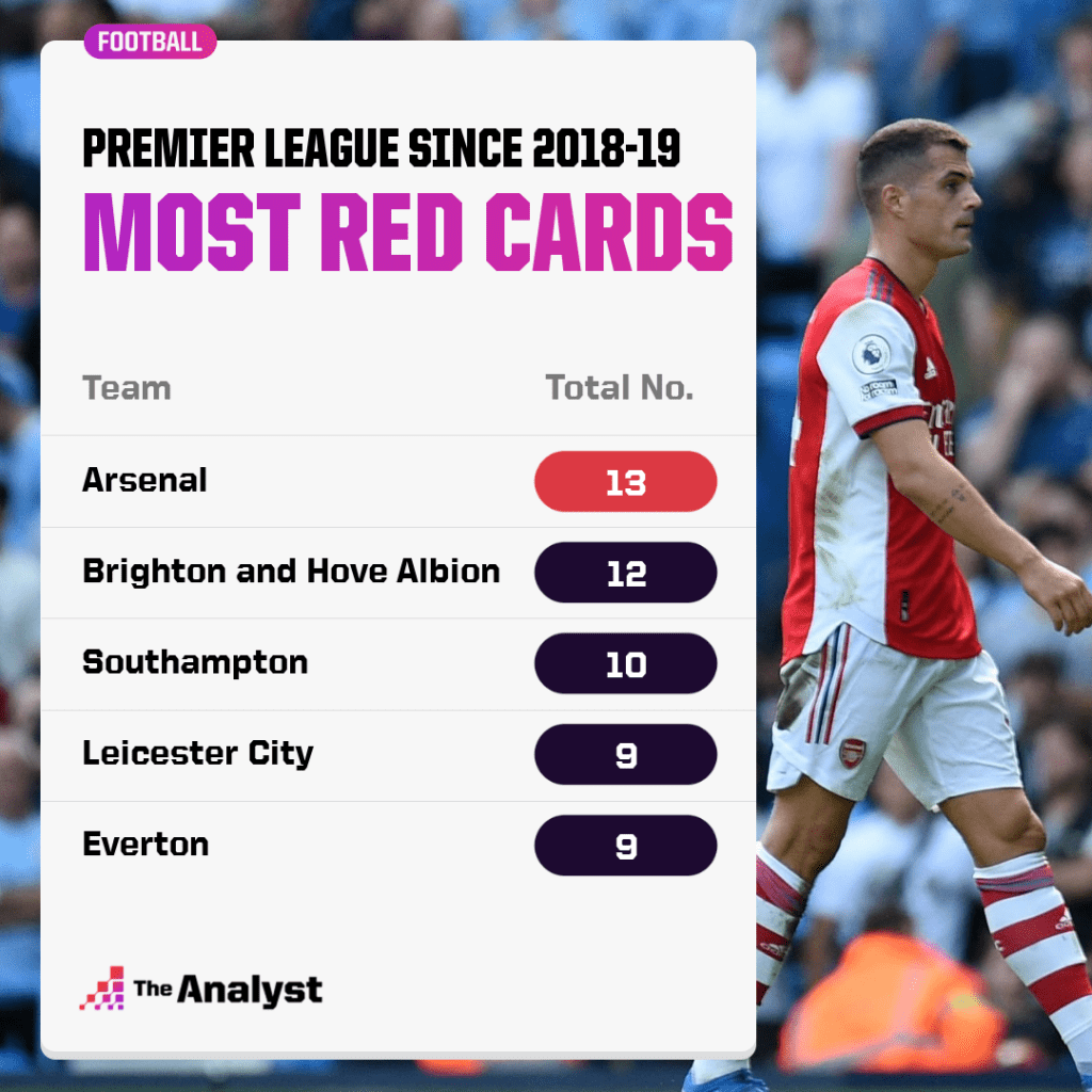 Most Premier League Red Cards