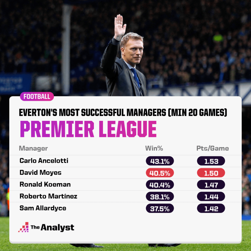 Most successful everton managers in premier league history