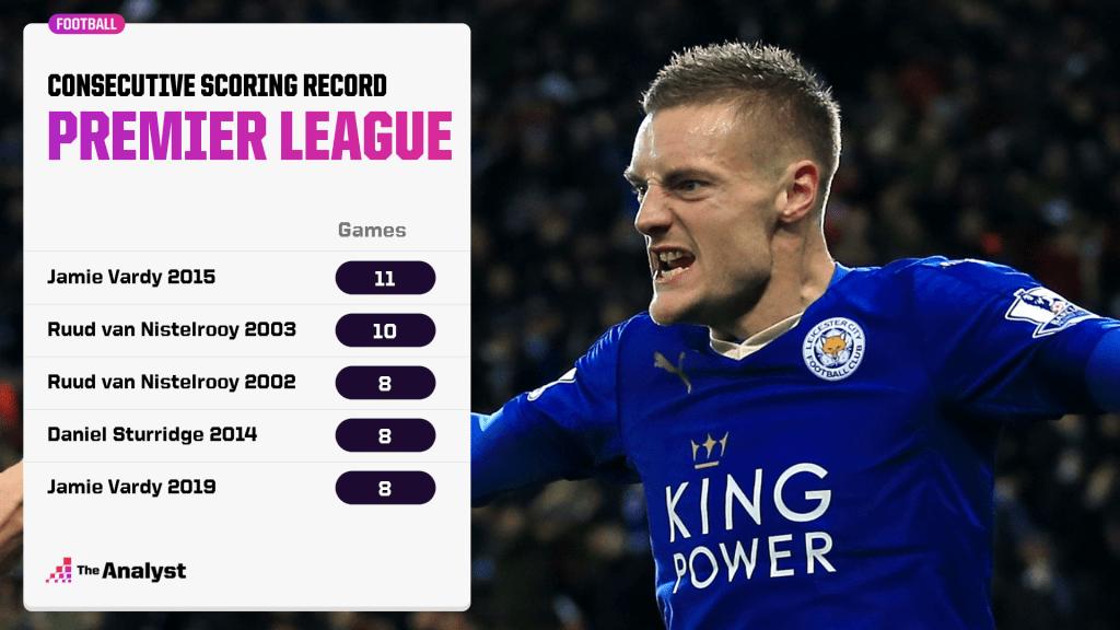 PL consecutive goals record