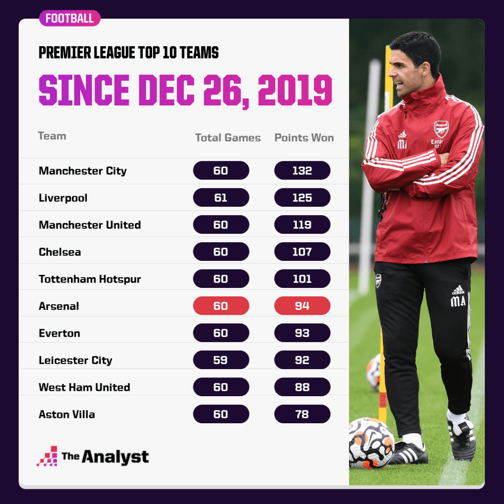 Premier League since Arteta was appointed as Arsenal manager