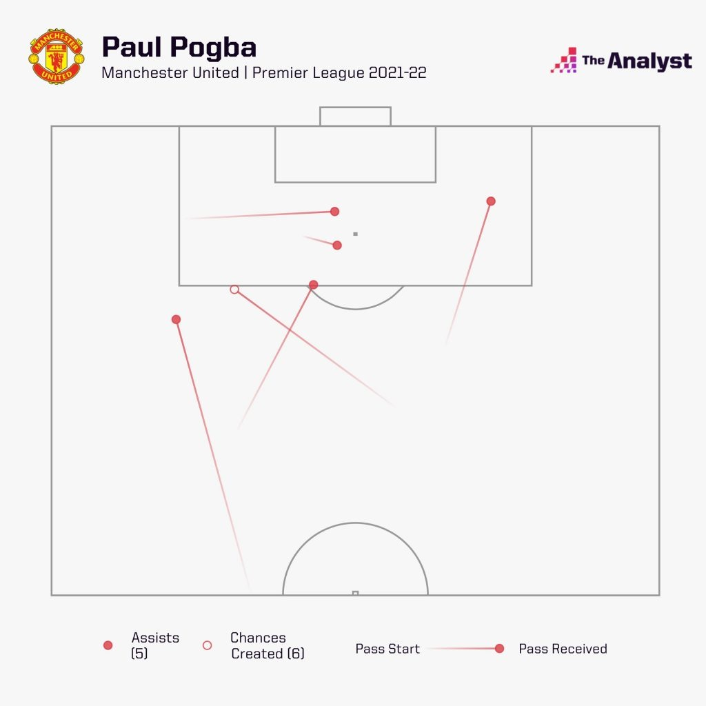 Pogba Chances Created