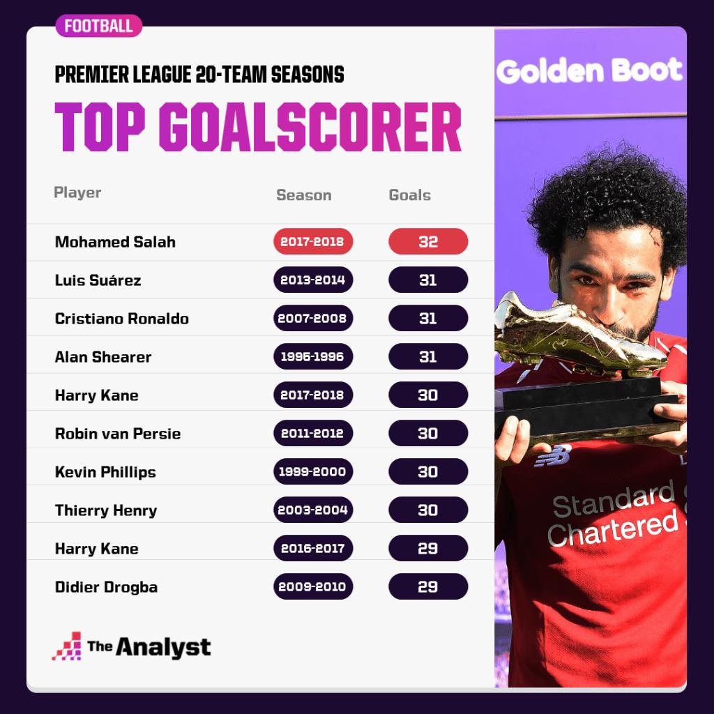 Premier League 20-team seasons, highest goalscorer