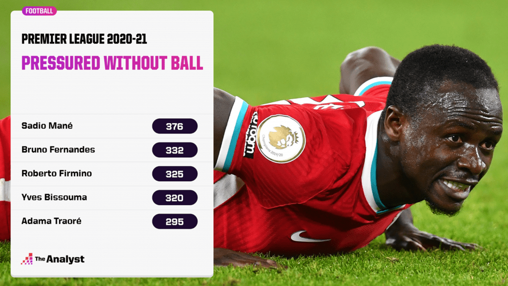 Pressured without the ball - PL data 2020-21
