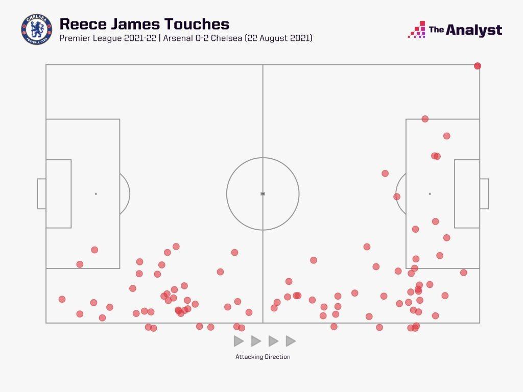 Reece James vs Arsenal