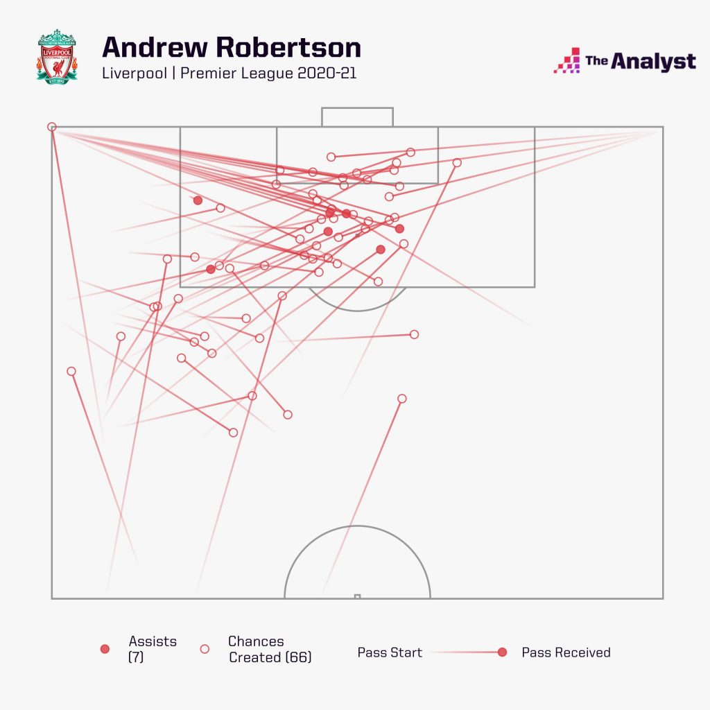 Robertson chances created premier league 2020-21