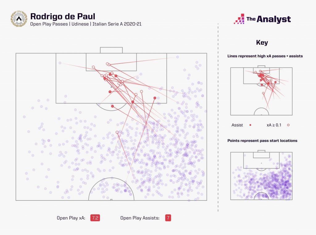 Rodrigo de Paul xA Serie A