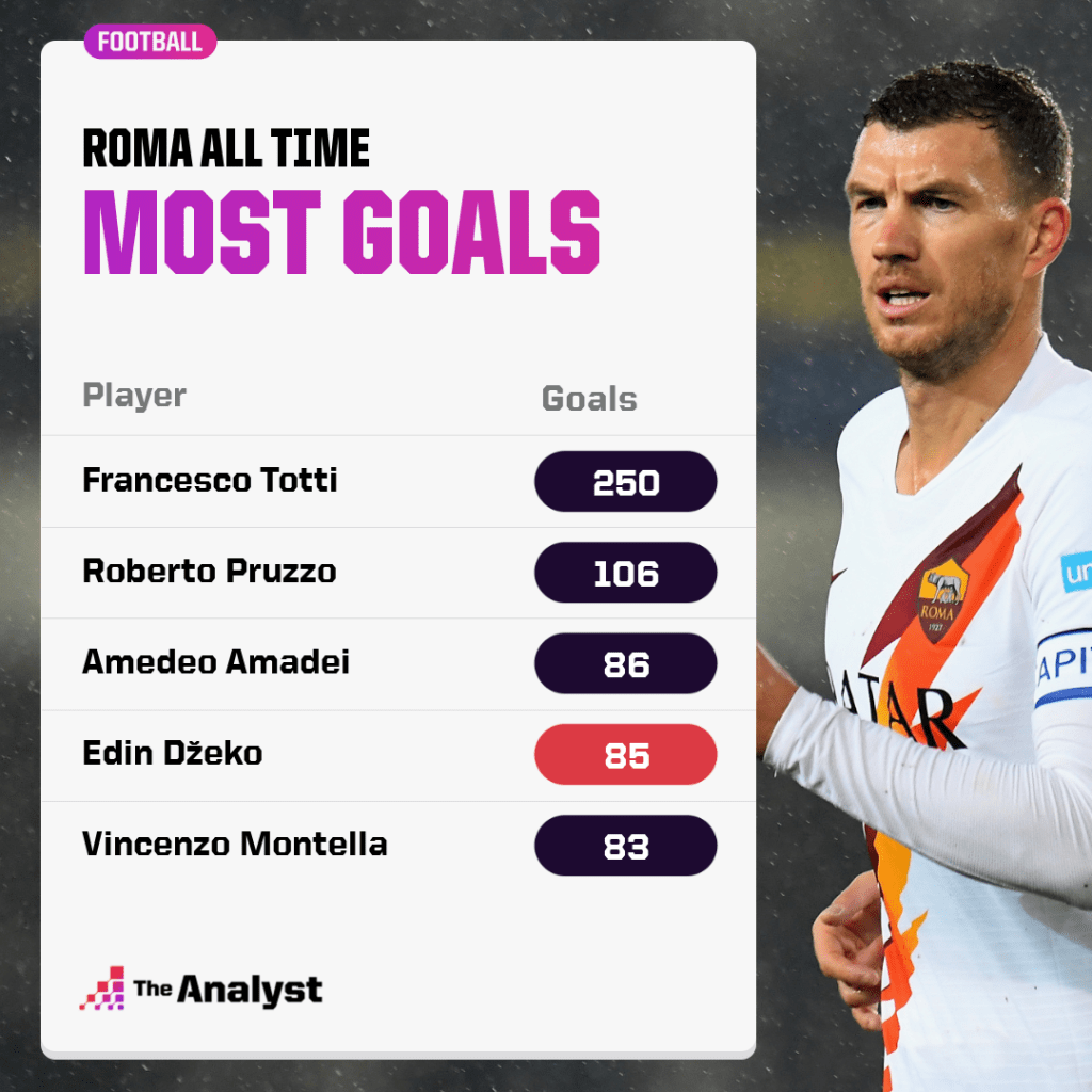 Roma total goals all time