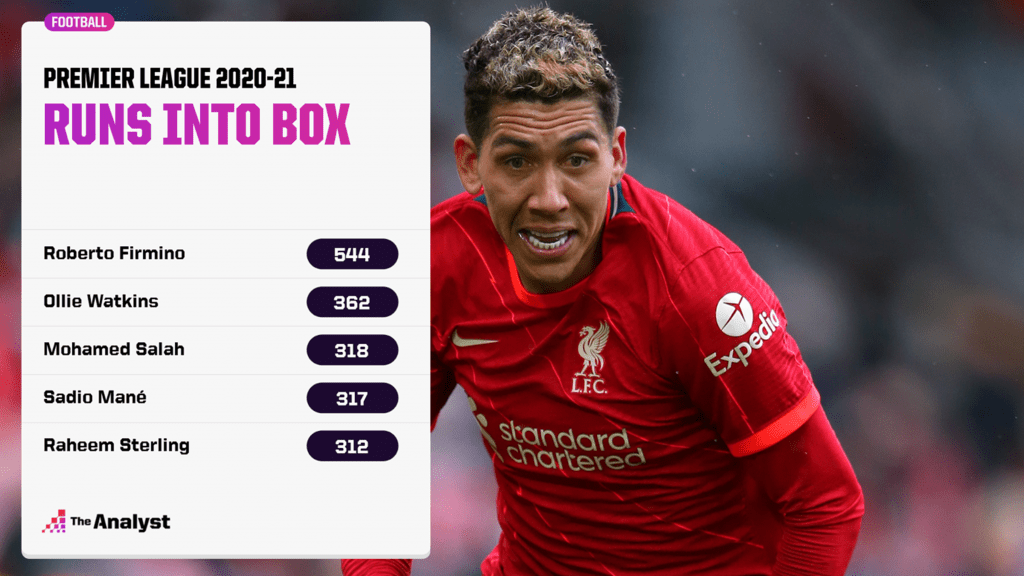 Runs into box last season Premier League 2020-21