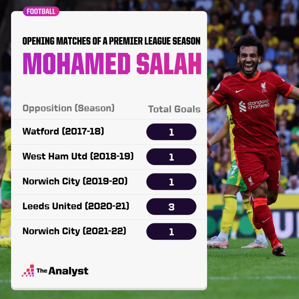Mohamed Salah Opening Day Premier League Goals