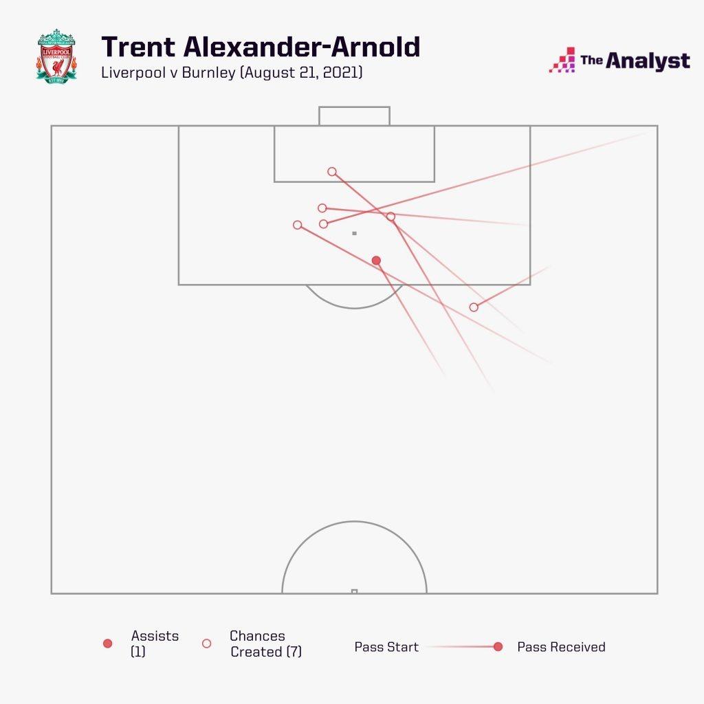 Trent Alexander-Arnold vs Burnley