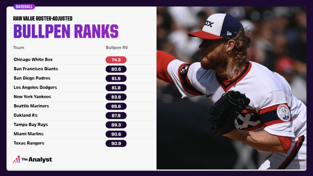 adjusted team bullpen rankings