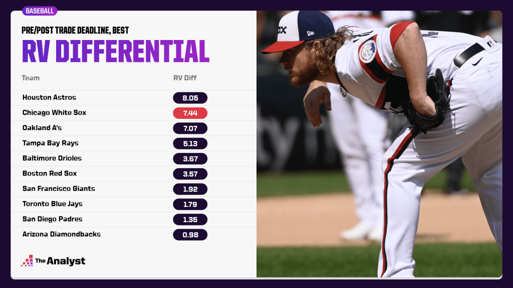 best raw value differential at the trade deadline
