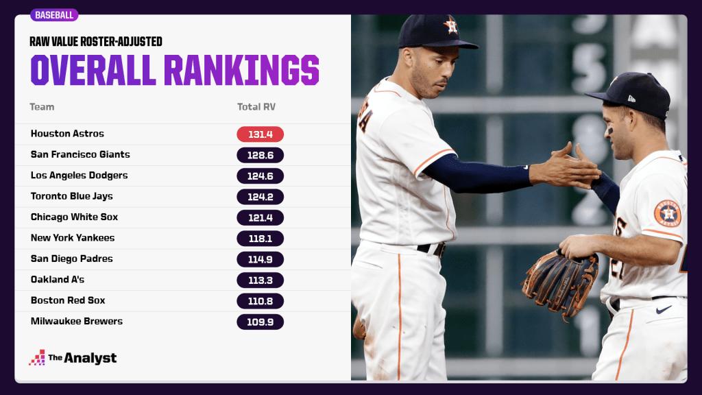 adjusted team overall rankings
