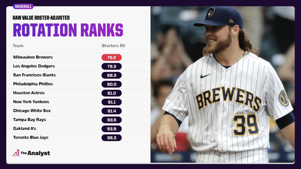 adjusted team rotation rankings
