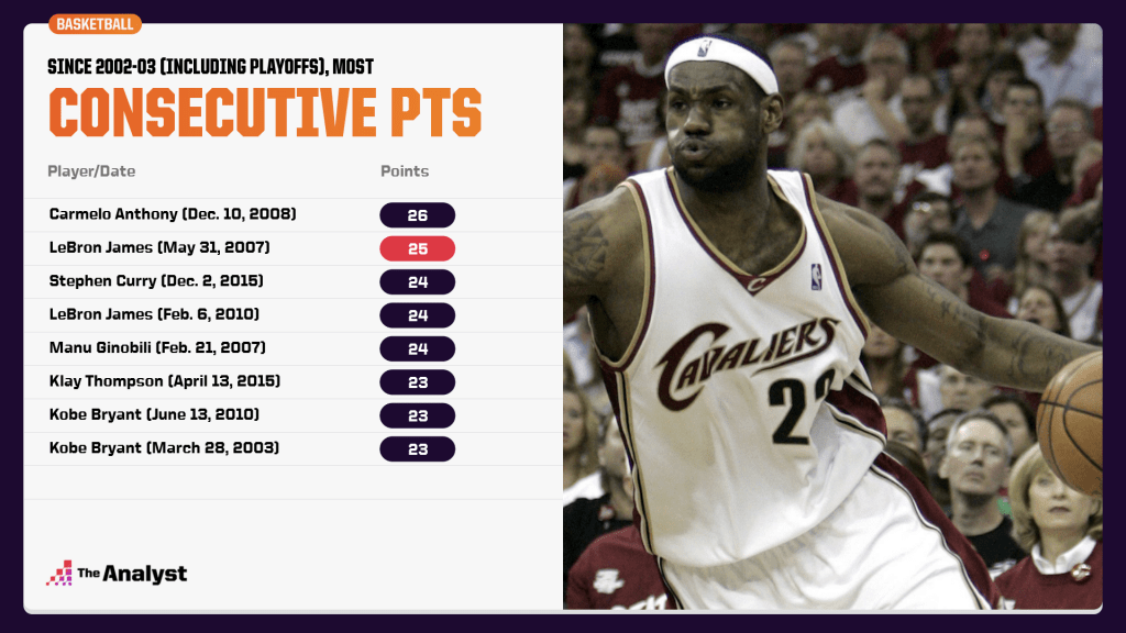 most consecutive points by one player, including playoffs