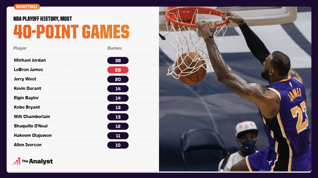 Most career 40-point games, playoffs