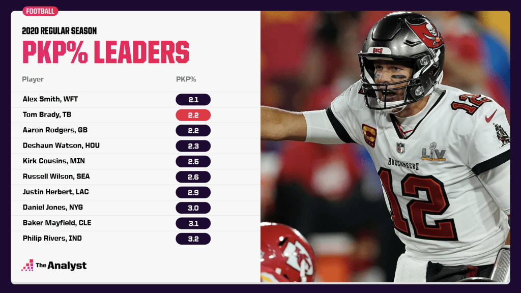 pickable pass percentage leaders