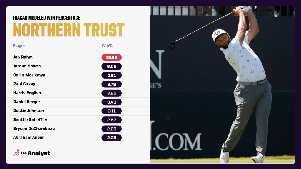 Northern Trust win projections