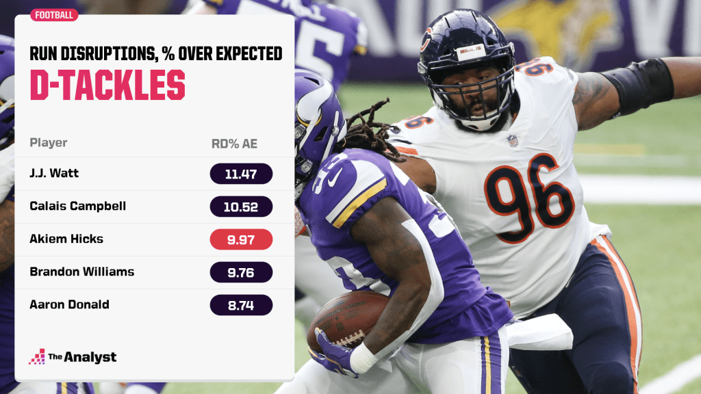 expected run disruption rate above average for defensive tackles